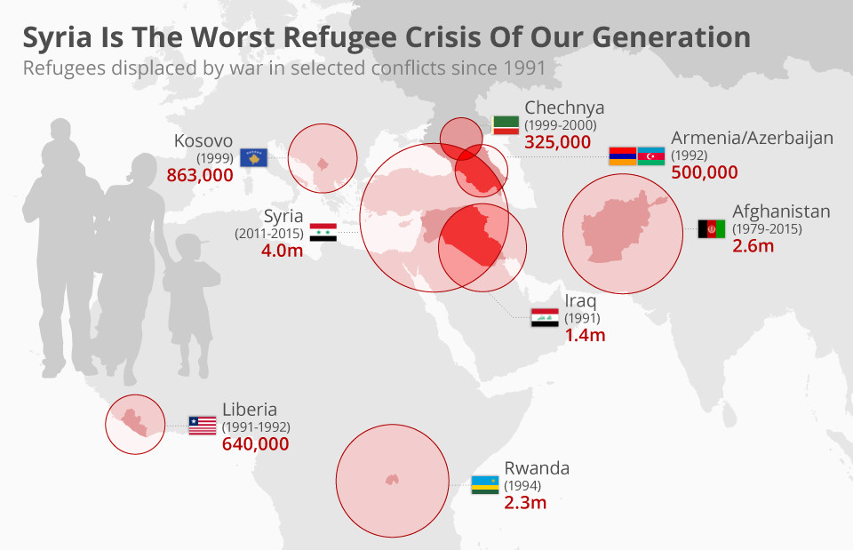 Syria's Refugee Crisis is the worst refugee crisis of our generation. Millions have been displaced, it is no more a Civil War, but a 'World War 3' in Syria.